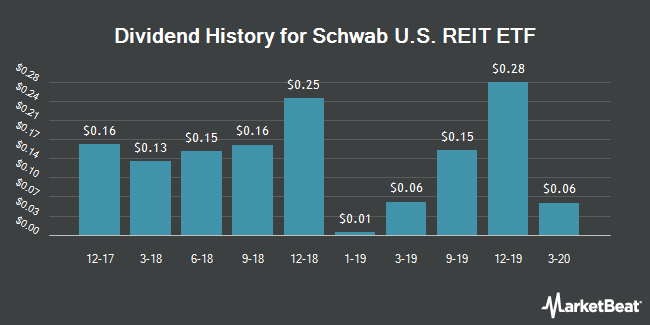 Dividend Payments by Quarter for Schwab U.S. REIT ETF (NYSEARCA:SCHH)