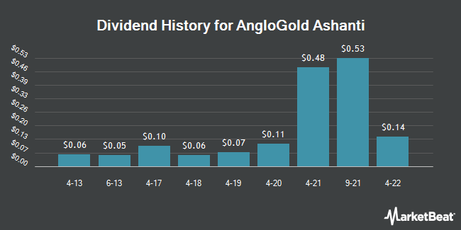 Dividend Payments by Quarter for AngloGold Ashanti (NYSE:AU)