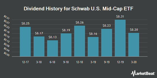 Dividend Payments by Quarter for Schwab Strategic Trust (NYSEARCA:SCHM)