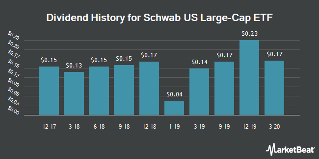 Dividend Payments by Quarter for Schwab US Large-Cap ETF (NYSEARCA:SCHX)