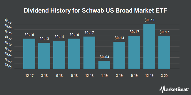 Dividend Payments by Quarter for Schwab US Broad Market ETF (NYSEARCA:SCHB)