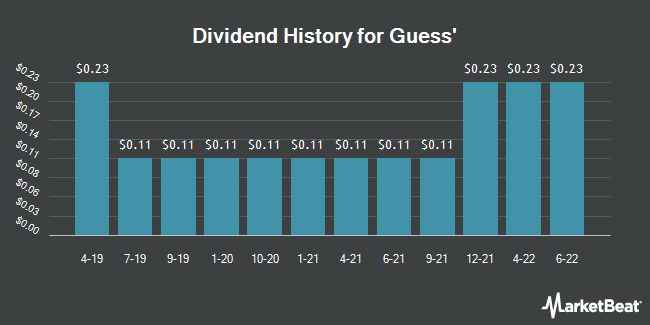 Dividend Payments by Quarter for Guess? (NYSE:GES)