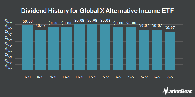 Dividend Payments by Quarter for Global X SuperDividend Alternatives ETF (NASDAQ:ALTY)