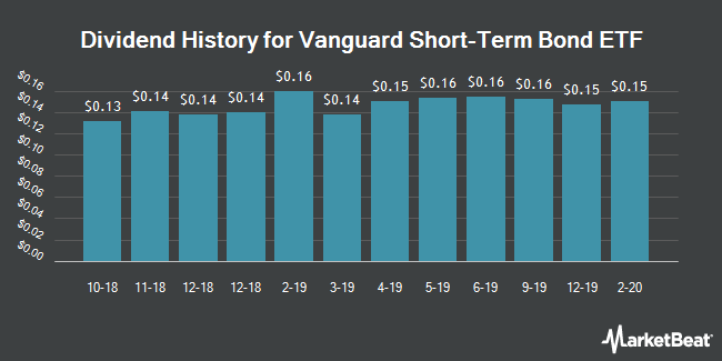 Dividend Payments by Quarter for Vanguard Short-Term Bond ETF (NYSEARCA:BSV)