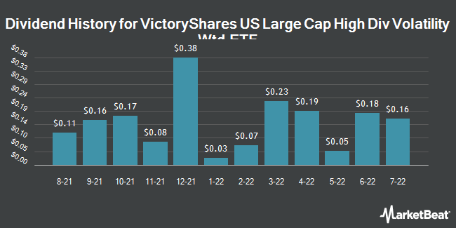 Dividend Payments by Quarter for VictoryShares US Large Cap High Div Volatility Wtd ETF (NASDAQ:CDL)