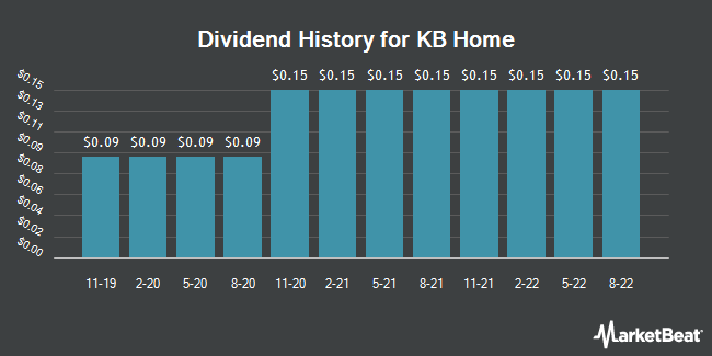 Dividend Payments by Quarter for KB Home (NYSE:KBH)