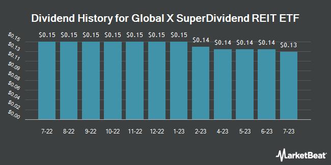 Dividend Payments by Quarter for Global X SuperDividend REIT ETF (NASDAQ:SRET)