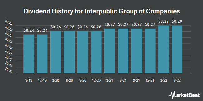 Dividend Payments by Quarter for Interpublic Group of Companies (NYSE:IPG)