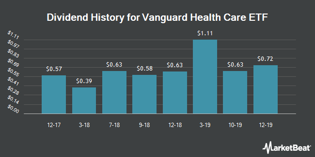 Dividend Payments by Quarter for Vanguard Health Care ETF (NYSEARCA:VHT)