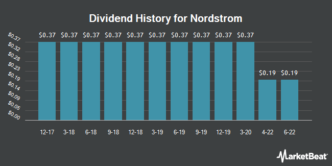 Dividend Payments by Quarter for Nordstrom (NYSE:JWN)