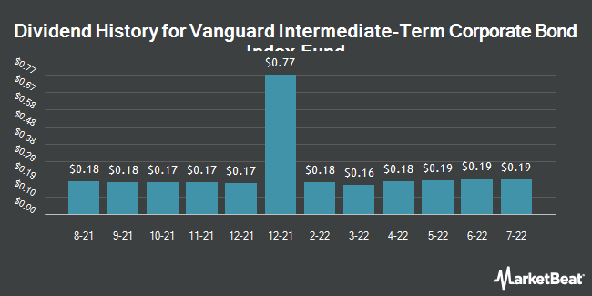 Dividend Payments by Quarter for Vanguard Intermediate-Term Corporate Bond Index Fund (NASDAQ:VCIT)