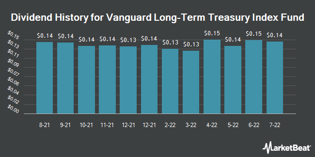 Dividend Payments by Quarter for Vanguard Long-Term Treasury Index Fund (NASDAQ:VGLT)