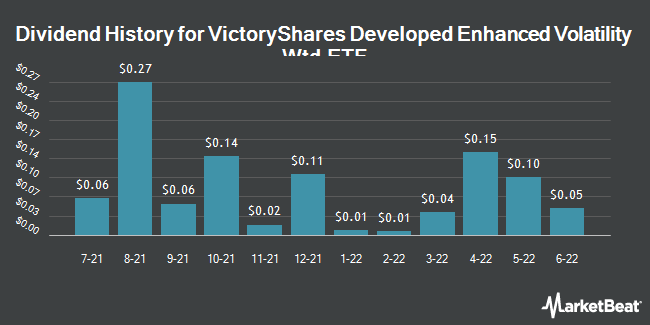 Dividend Payments by Quarter for VictoryShares Developed Enhanced Volatility Wtd ETF (NASDAQ:CIZ)