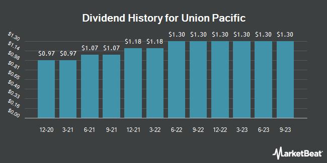 Dividend Payments by Quarter for Union Pacific Corporation (NYSE:UNP)