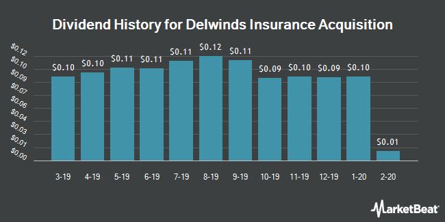 Dividend Payments by Quarter for PowerShares DWA Tactical Multi-Asset Income Portfolio (NASDAQ:DWIN)