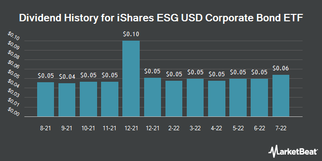 Dividend Payments by Quarter for iShares ESG USD Corporate Bond ETF (NASDAQ:SUSC)