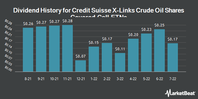 Dividend Payments by Quarter for X-Links Crude Oil Shares Covered Call ETN (NASDAQ:USOI)