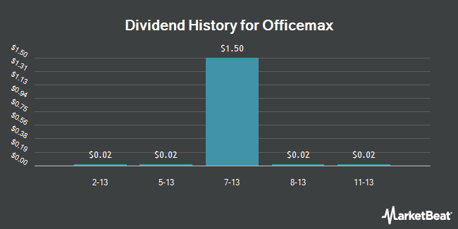 Dividend Payments by Quarter for OfficeMax (NYSE:OMX)