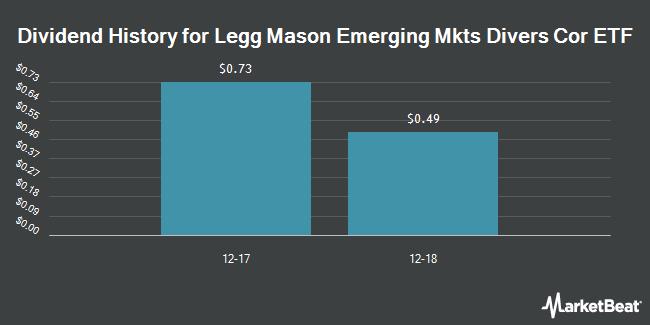 Dividend Payments by Quarter for Legg Mason Emerging Markets Diversified Core ETF (NASDAQ:EDBI)