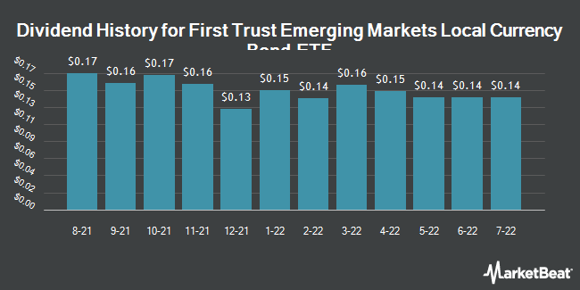 Dividend Payments by Quarter for First Trust Emerging Markets Local Currency Bond ETF (NASDAQ:FEMB)