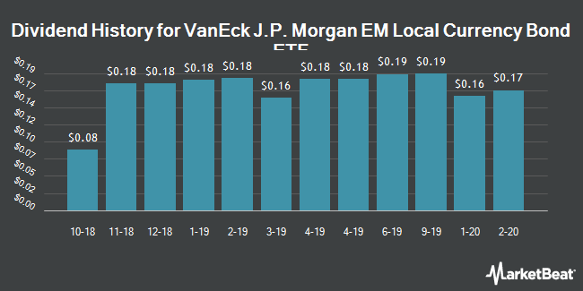 Dividend Payments by Quarter for Market Vectors Emerging Mkts Local ETF (NYSEARCA:EMLC)