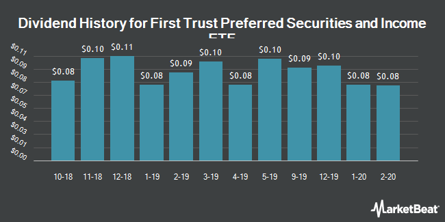 Dividend Payments by Quarter for First Trust Preferred Securities and Income ETF (NYSEARCA:FPE)