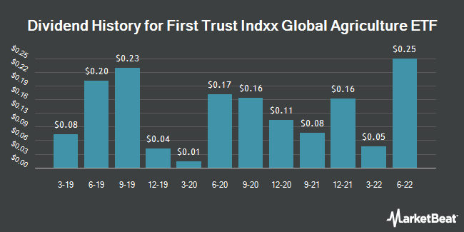 Dividend Payments by Quarter for First Trust Indxx Global Agriculture ETF (NASDAQ:FTAG)
