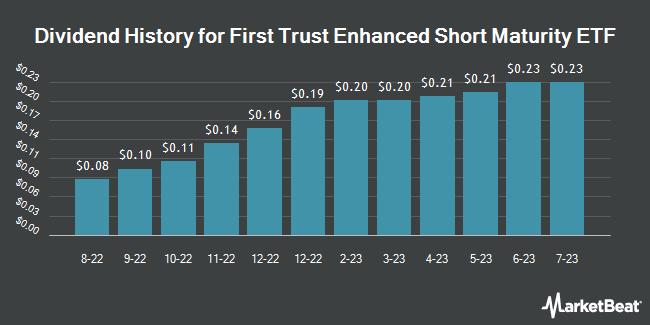 Dividend Payments by Quarter for First Trust Enhanced Short Maturity ETF (NASDAQ:FTSM)