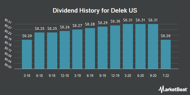 Dividend Payments by Quarter for Delek US (NYSE:DK)