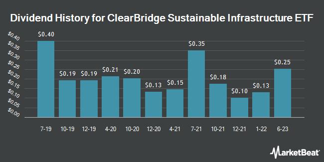 Dividend Payments by Quarter for Legg Mason Global Infrastructure ETF (NASDAQ:INFR)