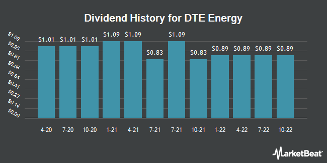 Dividend Payments by Quarter for DTE Energy Company (NYSE:DTE)