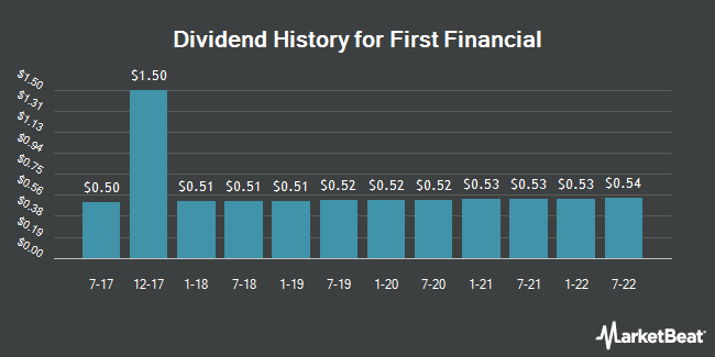 Dividend Payments by Quarter for First Financial Co. Indiana (NASDAQ:THFF)
