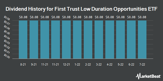 Dividend Payments by Quarter for First Trust Low Duration Opportunities ETF (NASDAQ:LMBS)