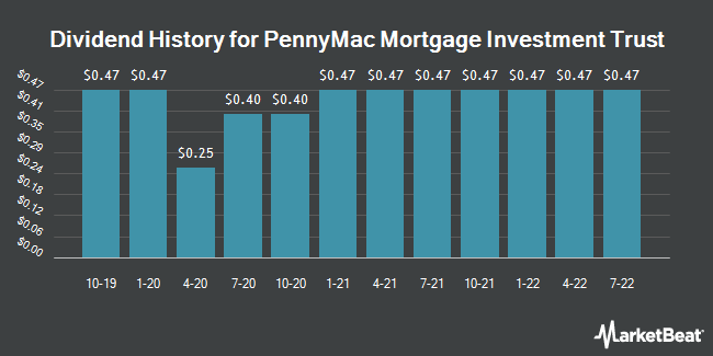 Dividend Payments by Quarter for PennyMac Mortgage Investment Trust (NYSE:PMT)