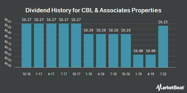 Dividend Payments by Quarter for CBL & Associates Properties (NYSE:CBL)