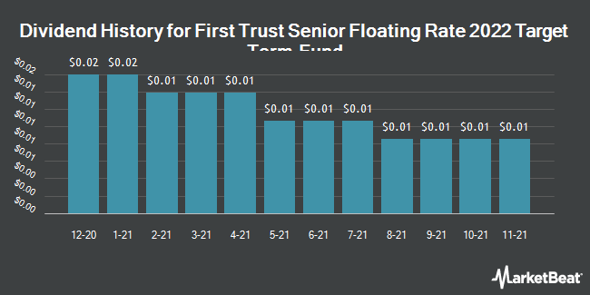 Dividend Payments by Quarter for First Trust Senior Floating Rate 2022 Target Term Fund of Beneficial Interest (NYSE:FIV)
