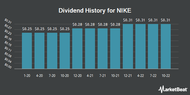 Dividend Payments by Quarter for Nike (NYSE:NKE)