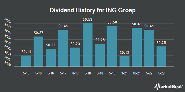 Dividend Payments by Quarter for ING Groep (NYSE:ING)