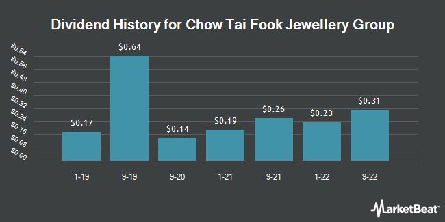 Dividend Payments by Quarter for Chow Tai Fook (OTCMKTS:CJEWY)