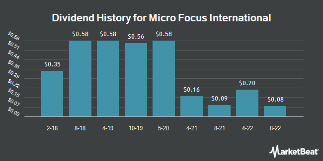 Dividend Payments by Quarter for Micro Focus (NYSE:MFGP)