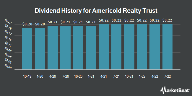 Dividend Payments by Quarter for AmeriCold Realty Trust (NYSE:COLD)