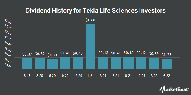 Dividend Payments by Quarter for Tekla Life Sciences Investors (NYSE:HQL)