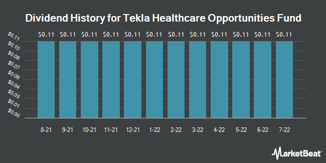 Dividend Payments by Quarter for Tekla Healthcare Opportunities Fund (NYSE:THQ)