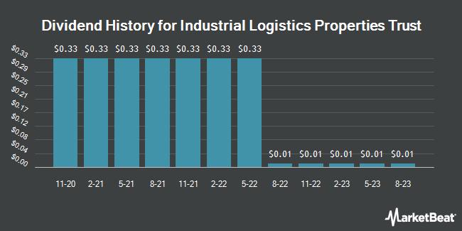 Dividend Payments by Quarter for Industrial Logistics Properties Trust (NASDAQ:ILPT)