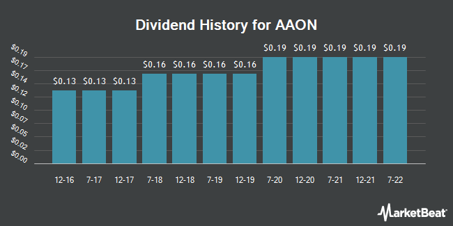 Dividend Payments by Quarter for AAON (NASDAQ:AAON)