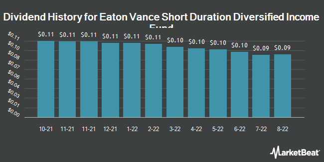 Dividend Payments by Quarter for EATON VANCE SHO/COM (NYSE:EVG)