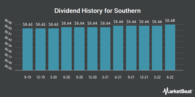 Dividend Payments by Quarter for Southern (NYSE:SO)