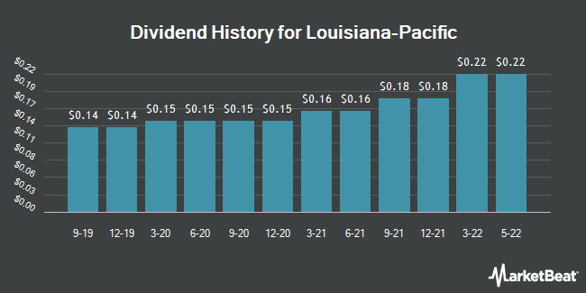 Dividend Payments by Quarter for Louisiana-Pacific (NYSE:LPX)