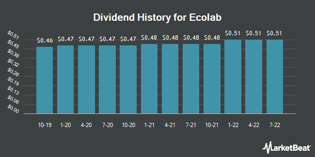 Dividend Payments by Quarter for Ecolab (NYSE:ECL)