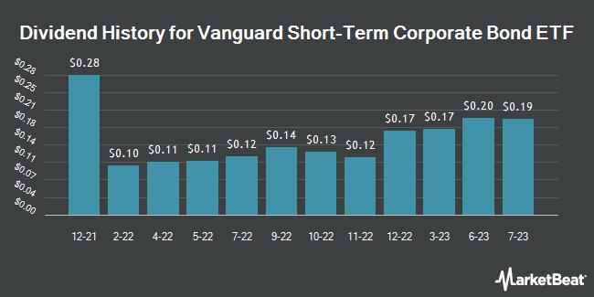 Dividend Payments by Quarter for Vanguard Short-Term Corporate Bond ETF (NASDAQ:VCSH)